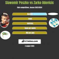 Slawomir Peszko vs Zarko Udovicic h2h player stats