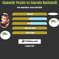 Sławomir Peszko vs Conrado Buchanelli h2h player stats