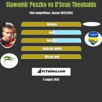 Slawomir Peszko vs D'Sean Theobalds h2h player stats