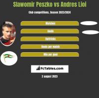 Slawomir Peszko vs Andres Lioi h2h player stats