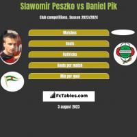 Sławomir Peszko vs Daniel Pik h2h player stats