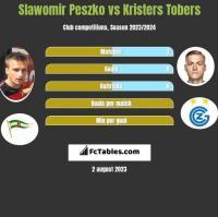 Sławomir Peszko vs Kristers Tobers h2h player stats
