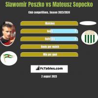 Slawomir Peszko vs Mateusz Sopocko h2h player stats