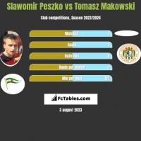 Slawomir Peszko vs Tomasz Makowski h2h player stats