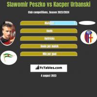 Sławomir Peszko vs Kacper Urbanski h2h player stats
