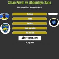 Sloan Privat vs Abdoulaye Sane h2h player stats