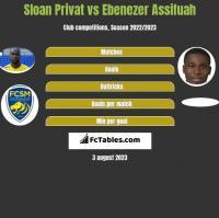 Sloan Privat vs Ebenezer Assifuah h2h player stats