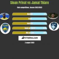 Sloan Privat vs Jamal Thiare h2h player stats
