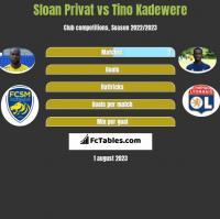 Sloan Privat vs Tino Kadewere h2h player stats