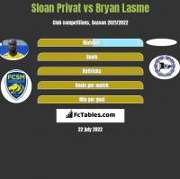 Sloan Privat vs Bryan Lasme h2h player stats