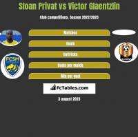 Sloan Privat vs Victor Glaentzlin h2h player stats