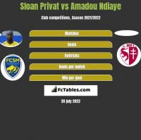 Sloan Privat vs Amadou Ndiaye h2h player stats
