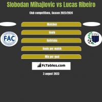 Slobodan Mihajlovic vs Lucas Ribeiro h2h player stats