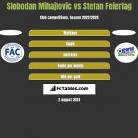 Slobodan Mihajlovic vs Stefan Feiertag h2h player stats