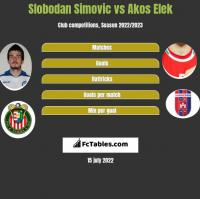 Slobodan Simovic vs Akos Elek h2h player stats
