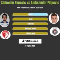 Slobodan Simovic vs Aleksandar Filipovic h2h player stats