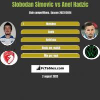 Slobodan Simovic vs Anel Hadzic h2h player stats