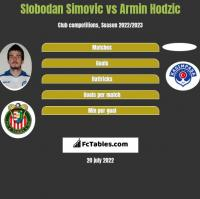 Slobodan Simovic vs Armin Hodzic h2h player stats