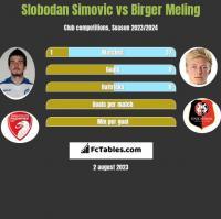 Slobodan Simovic vs Birger Meling h2h player stats