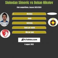 Slobodan Simovic vs Boban Nikolov h2h player stats