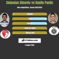 Slobodan Simovic vs Danilo Pantic h2h player stats