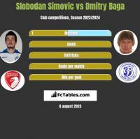 Slobodan Simovic vs Dmitry Baga h2h player stats