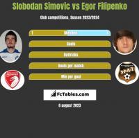 Slobodan Simovic vs Egor Filipenko h2h player stats