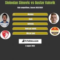 Slobodan Simovic vs Gustav Valsvik h2h player stats