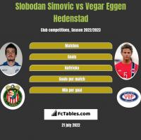 Slobodan Simovic vs Vegar Eggen Hedenstad h2h player stats