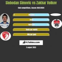 Slobodan Simovic vs Zakhar Volkov h2h player stats