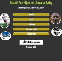 Smail Prevljak vs Amara Baby h2h player stats