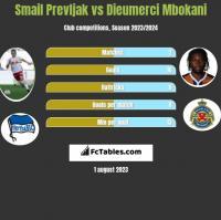 Smail Prevljak vs Dieumerci Mbokani h2h player stats