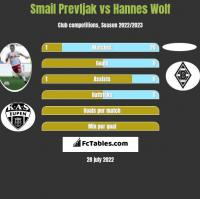 Smail Prevljak vs Hannes Wolf h2h player stats