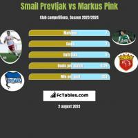 Smail Prevljak vs Markus Pink h2h player stats