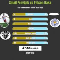 Smail Prevljak vs Patson Daka h2h player stats