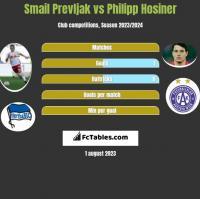 Smail Prevljak vs Philipp Hosiner h2h player stats