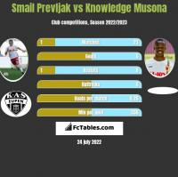 Smail Prevljak vs Knowledge Musona h2h player stats