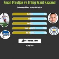 Smail Prevljak vs Erling Braut Haaland h2h player stats
