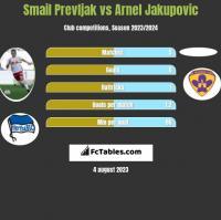 Smail Prevljak vs Arnel Jakupovic h2h player stats