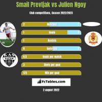 Smail Prevljak vs Julien Ngoy h2h player stats