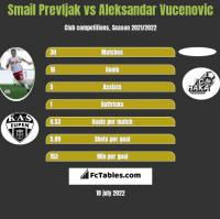 Smail Prevljak vs Aleksandar Vucenovic h2h player stats
