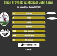 Smail Prevljak vs Michael John Lema h2h player stats