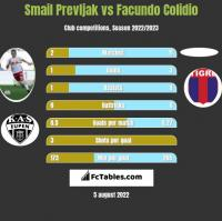 Smail Prevljak vs Facundo Colidio h2h player stats