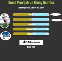 Smail Prevljak vs Bruny Nsimba h2h player stats