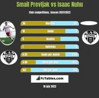 Smail Prevljak vs Isaac Nuhu h2h player stats
