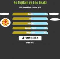 So Fujitani vs Leo Osaki h2h player stats