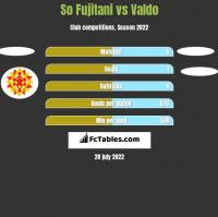 So Fujitani vs Valdo h2h player stats