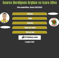 Soares Bordignon Arghus vs Icaro Silva h2h player stats
