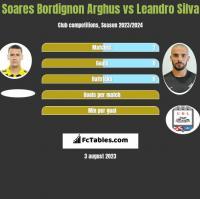 Soares Bordignon Arghus vs Leandro Silva h2h player stats