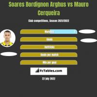 Soares Bordignon Arghus vs Mauro Cerqueira h2h player stats